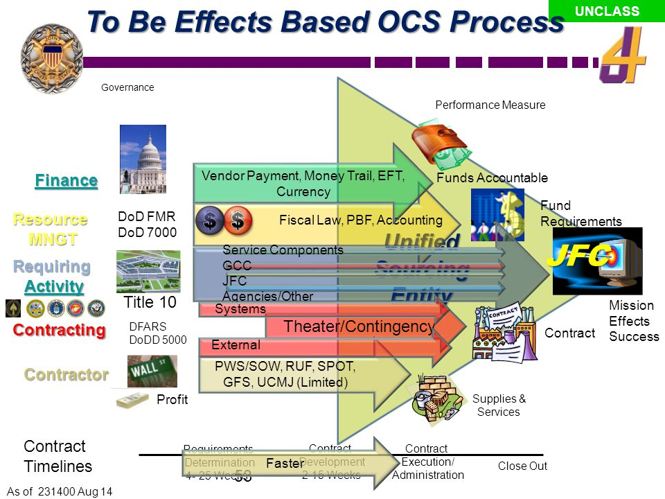 To Be Effects Based OCS Process