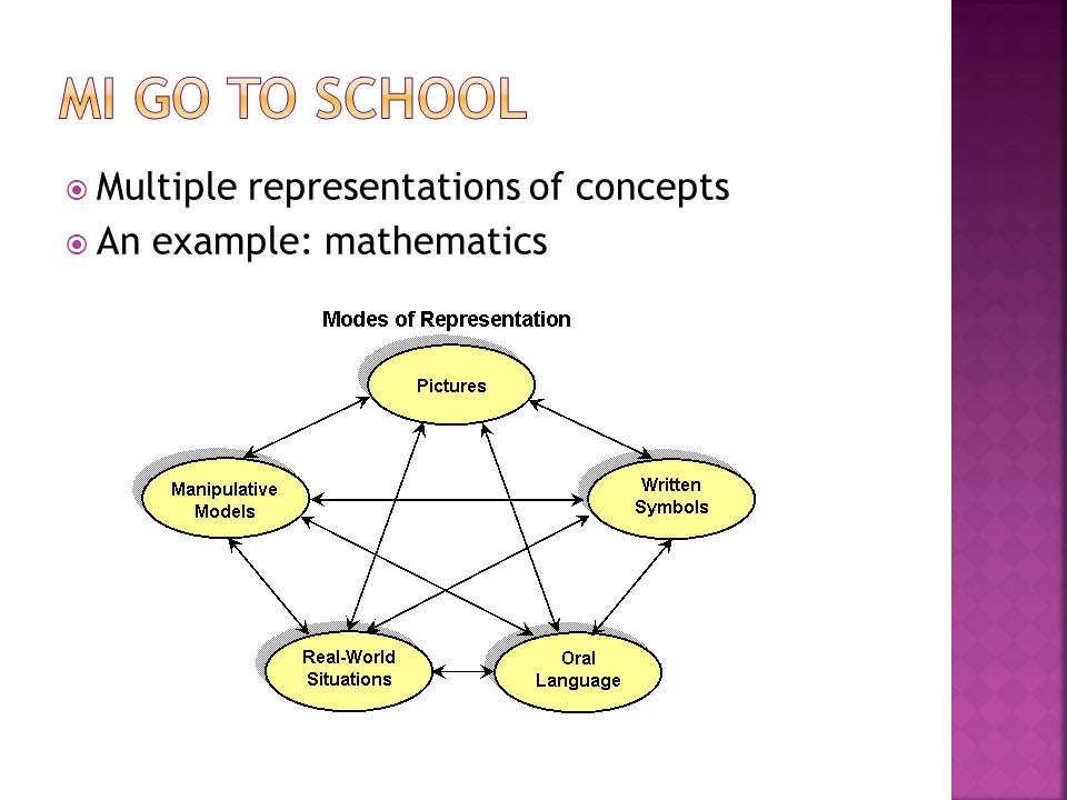 MI go to school Multiple representations of concepts
