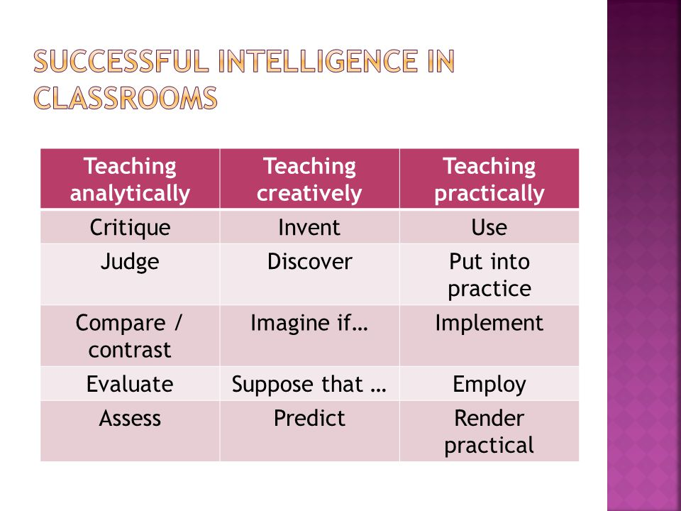 Successful intelligence in classrooms