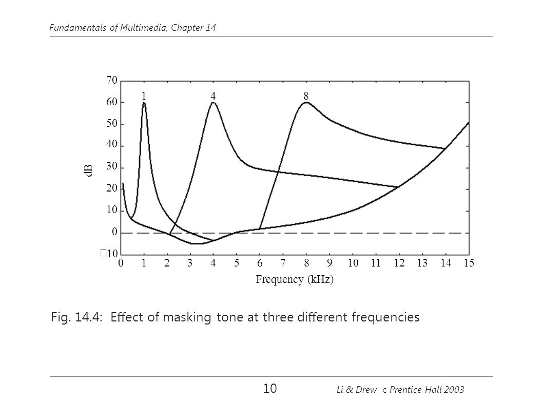 Fig. 14.4: Effect of masking tone at three different frequencies