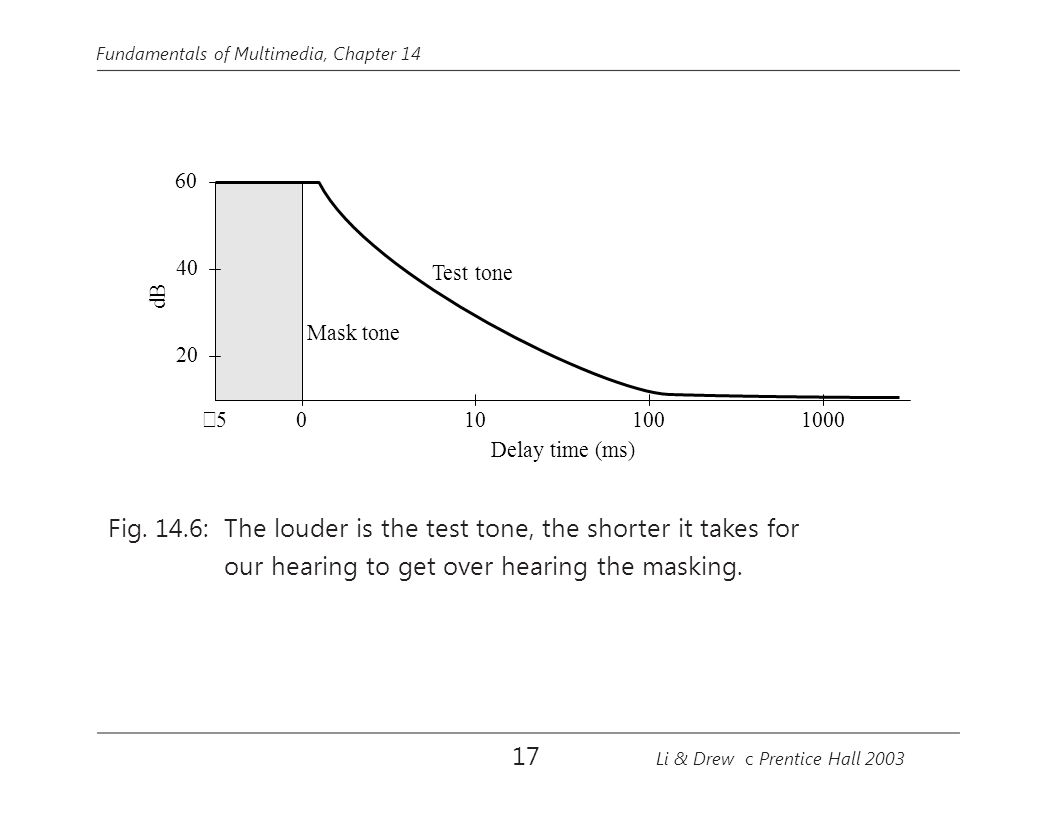 Fig. 14.6: The louder is the test tone, the shorter it takes for