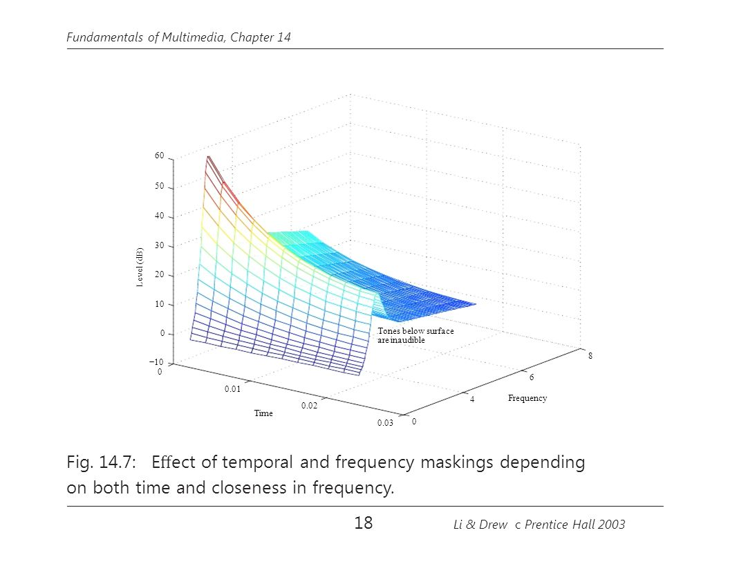 Fig. 14.7: Effect of temporal and frequency maskings depending