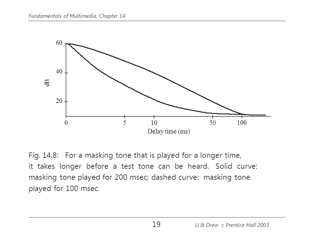 Fig. 14.8: For a masking tone that is played for a longer time,