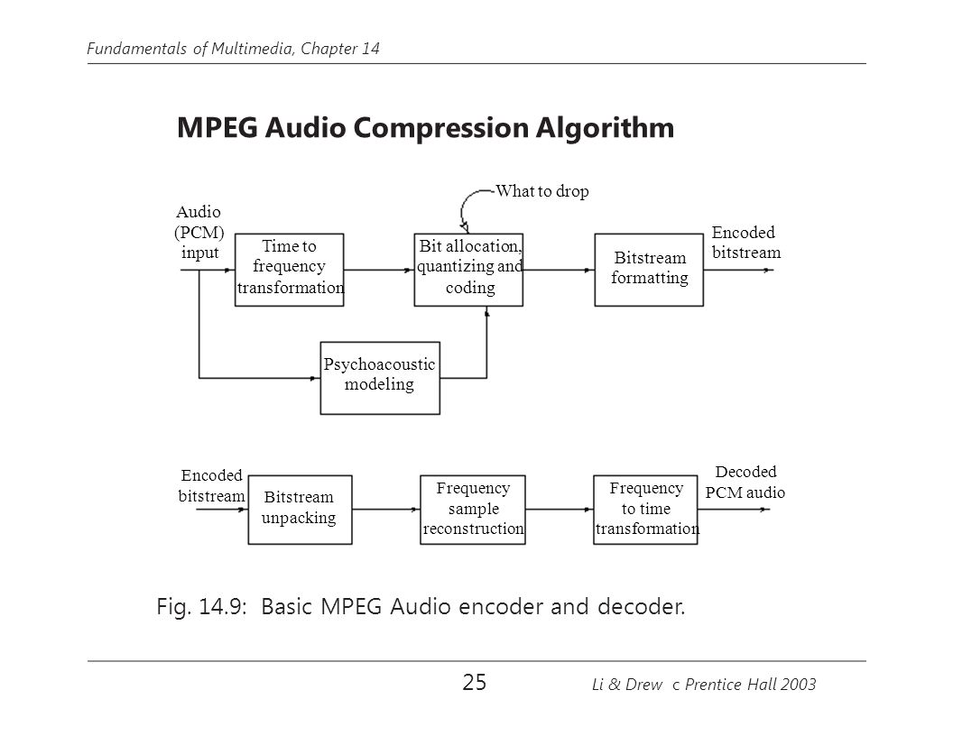 What to drop Fig. 14.9: Basic MPEG Audio encoder and decoder. 25