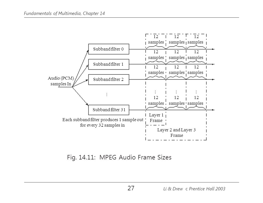 Fig. 14.11: MPEG Audio Frame Sizes