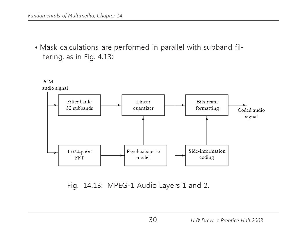 Fig. 14.13: MPEG-1 Audio Layers 1 and 2.