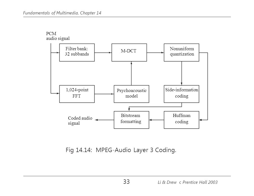 Fig 14.14: MPEG-Audio Layer 3 Coding.