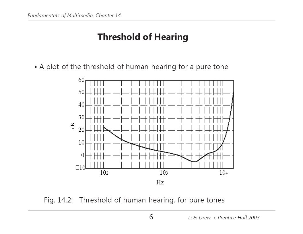 • A plot of the threshold of human hearing for a pure tone