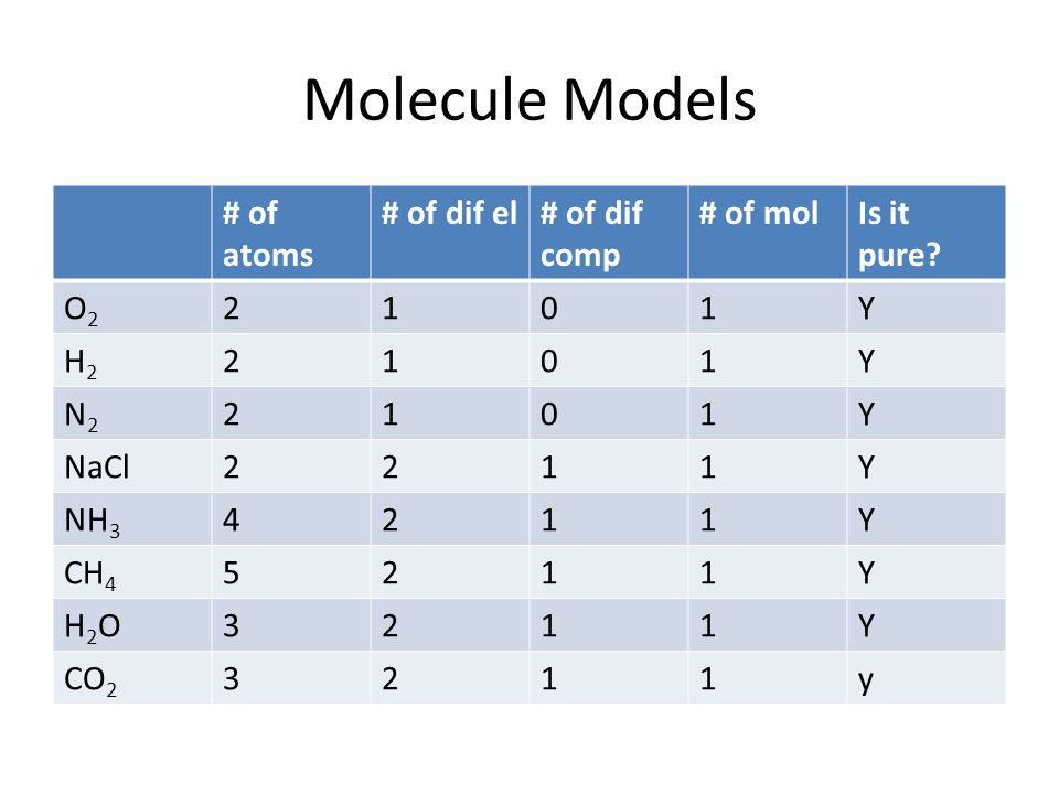 Molecule Models # of atoms # of dif el # of dif comp # of mol