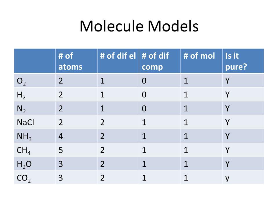 Molecule Models # of atoms # of dif el # of dif comp # of mol