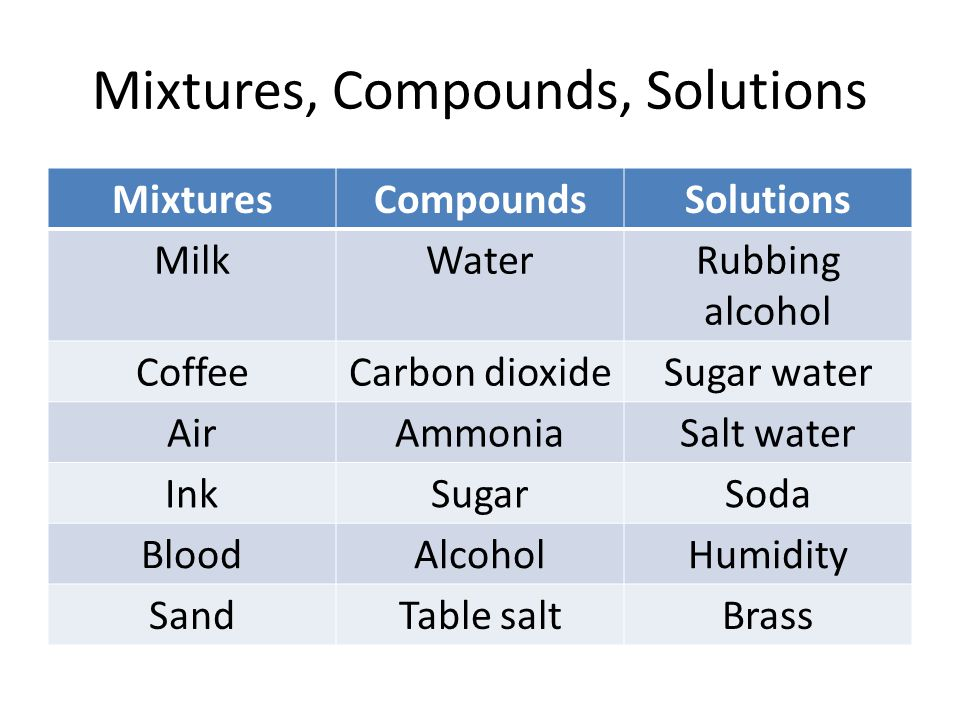 Mixtures, Compounds, Solutions