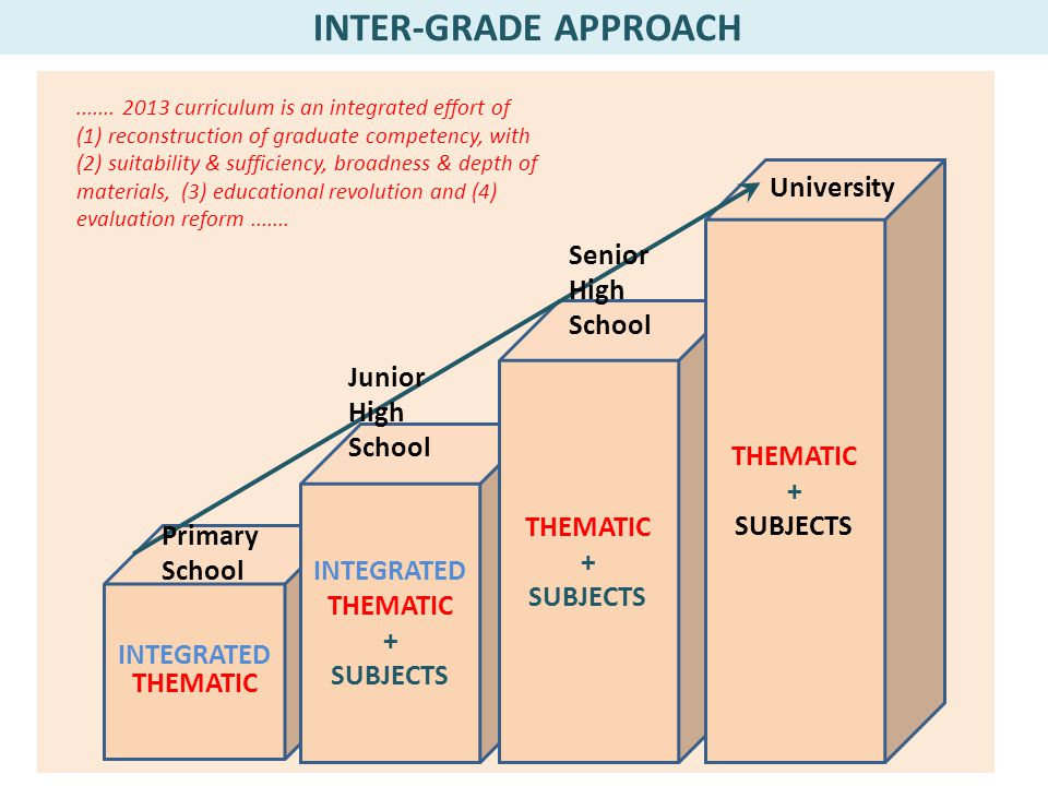 INTER-GRADE APPROACH University Senior High School Junior High School