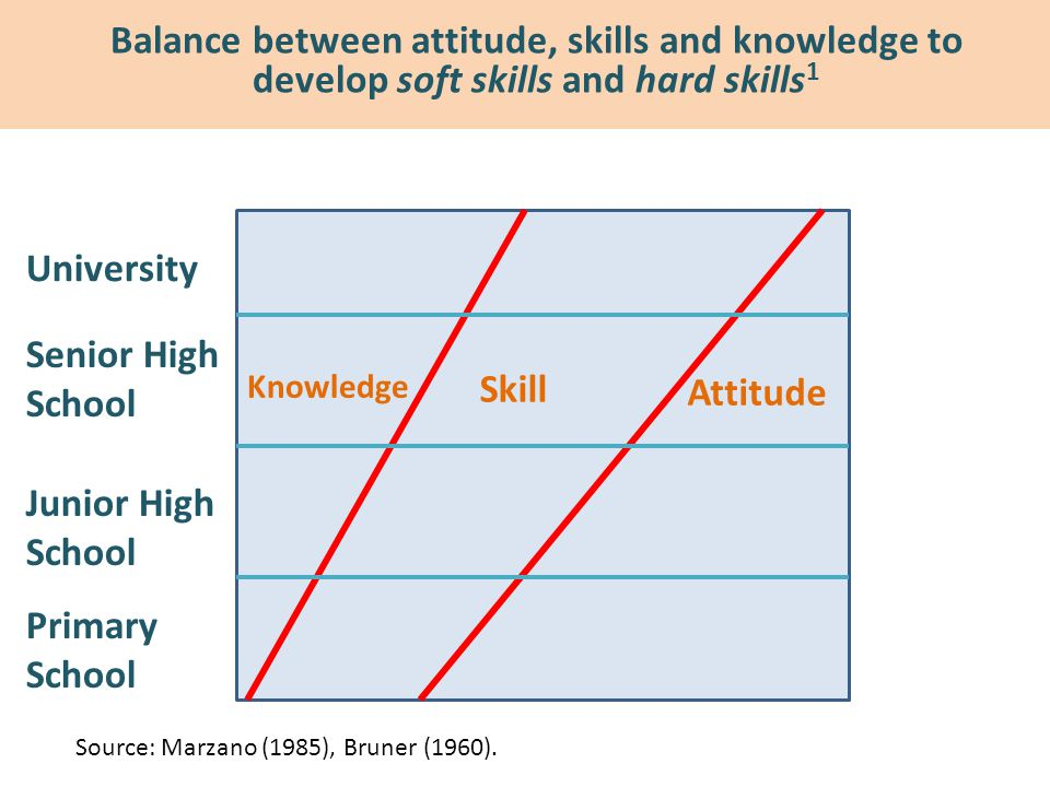 Balance between attitude, skills and knowledge to develop soft skills and hard skills1