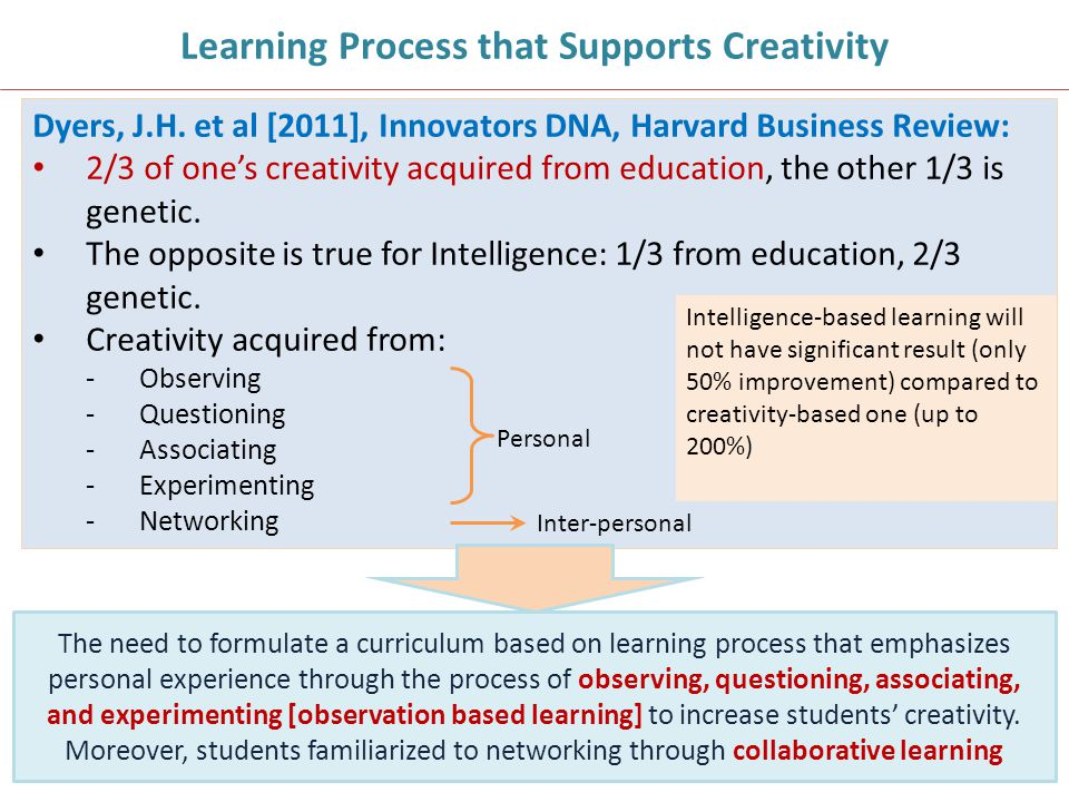 Learning Process that Supports Creativity