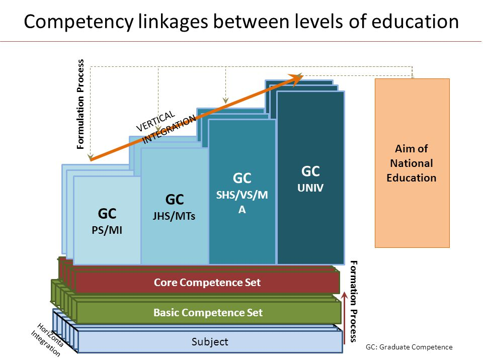 Competency linkages between levels of education