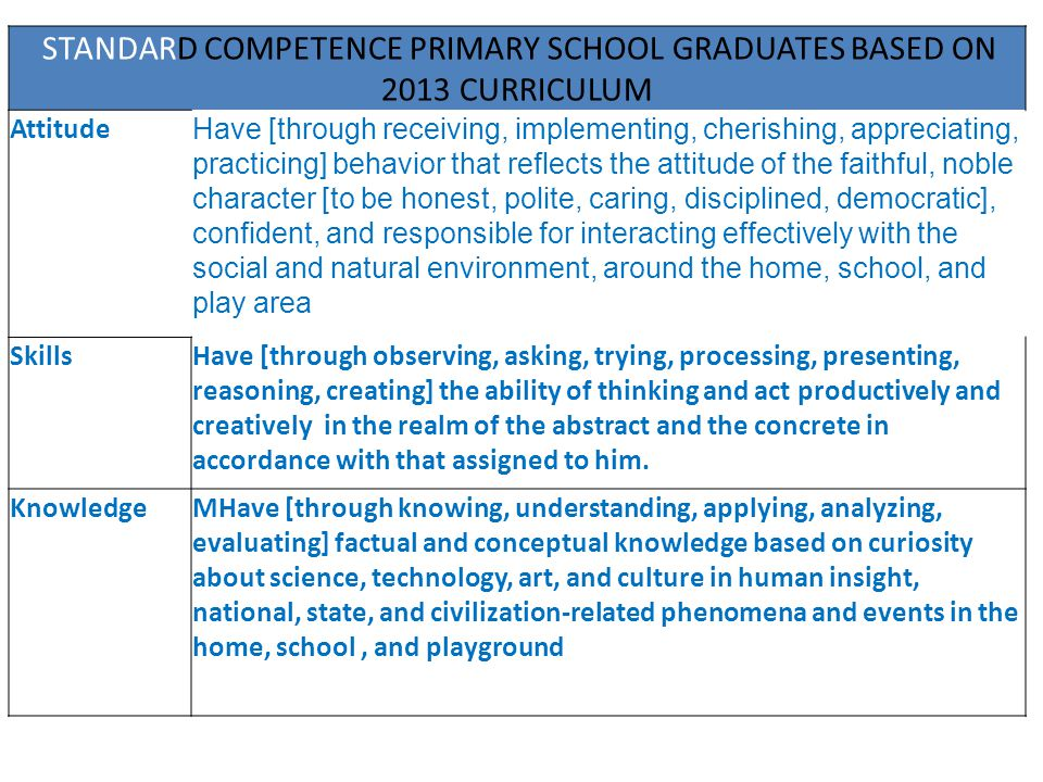 STANDARD COMPETENCE PRIMARY SCHOOL GRADUATES BASED ON 2013 CURRICULUM
