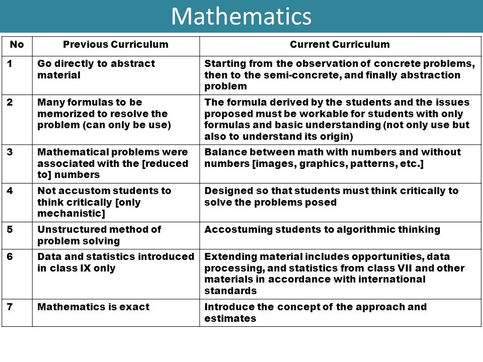 Mathematics No Previous Curriculum Current Curriculum 1