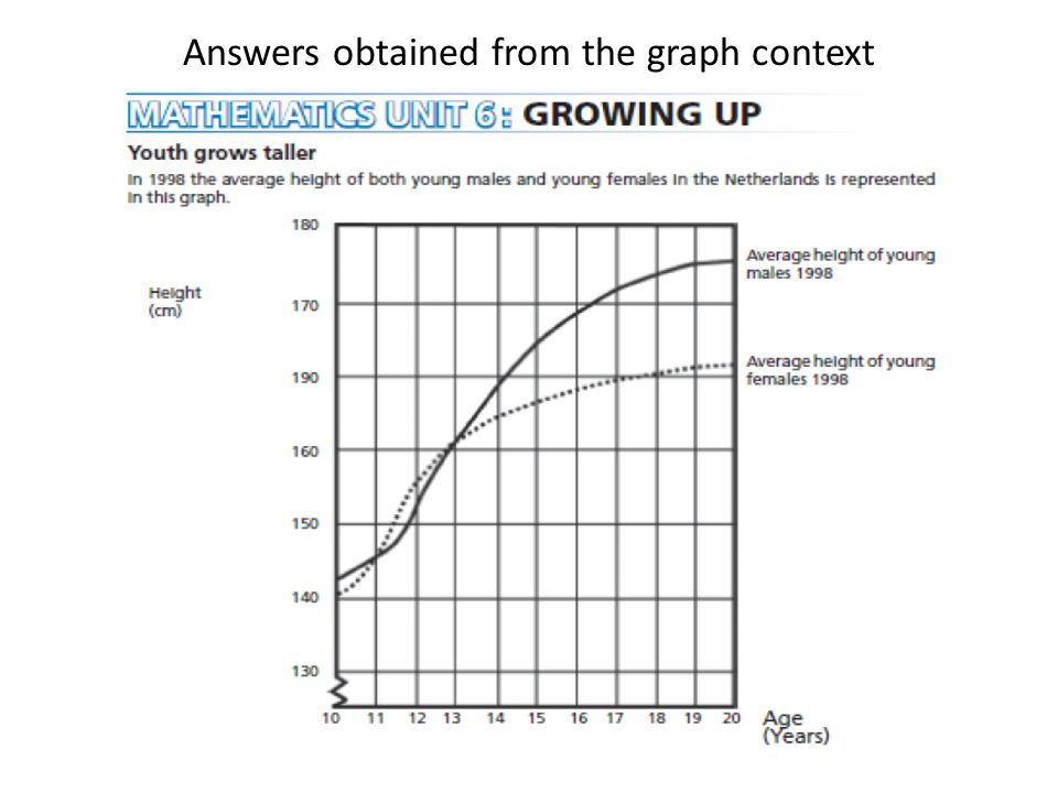 Answers obtained from the graph context