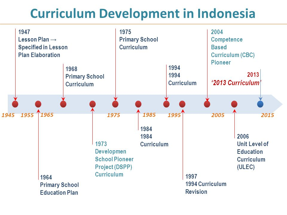 Curriculum Development in Indonesia
