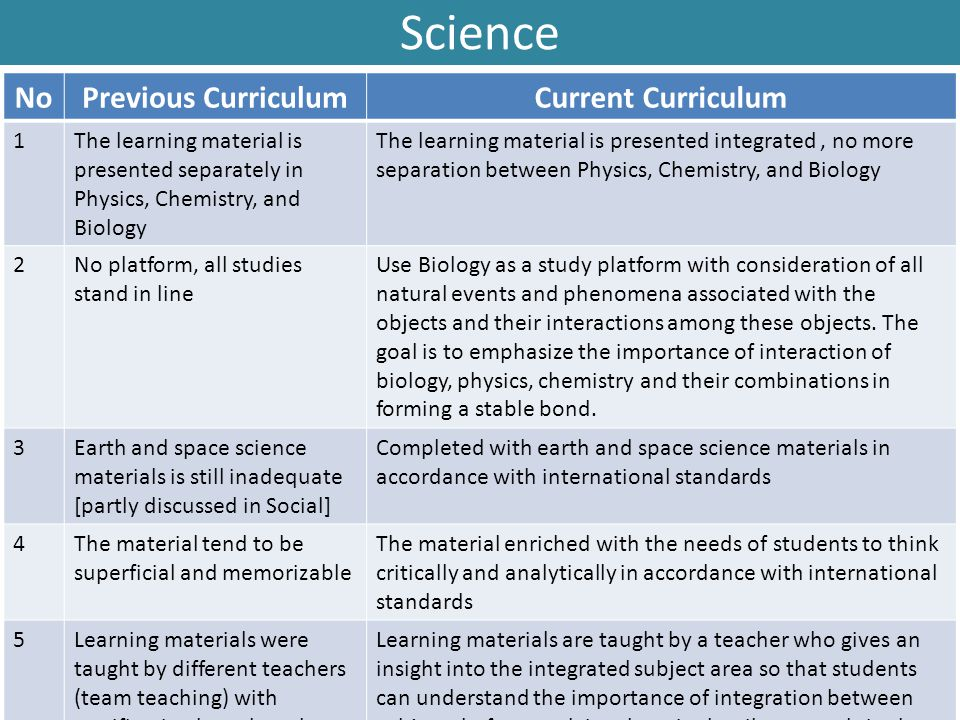 Science No Previous Curriculum Current Curriculum 1