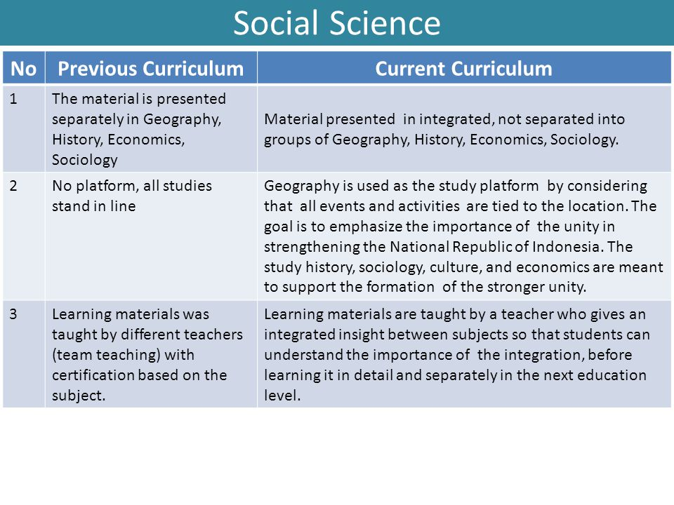Social Science No Previous Curriculum Current Curriculum 1