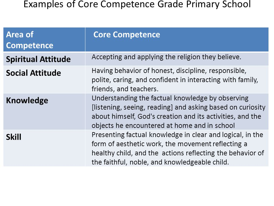 Examples of Core Competence Grade Primary School