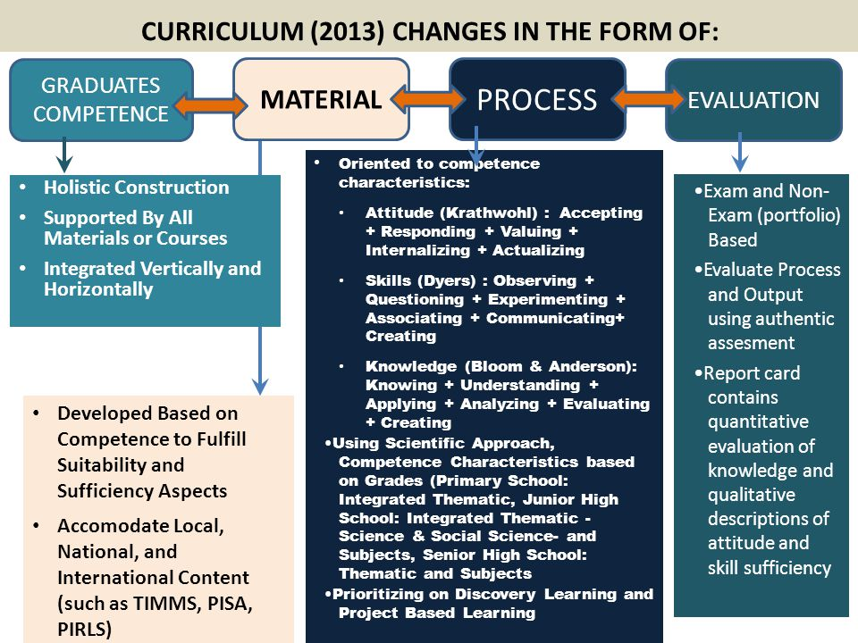 CURRICULUM (2013) CHANGES IN THE FORM OF: