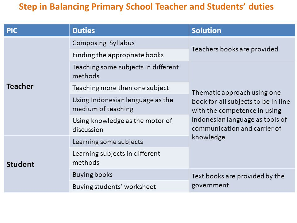 Step in Balancing Primary School Teacher and Students' duties
