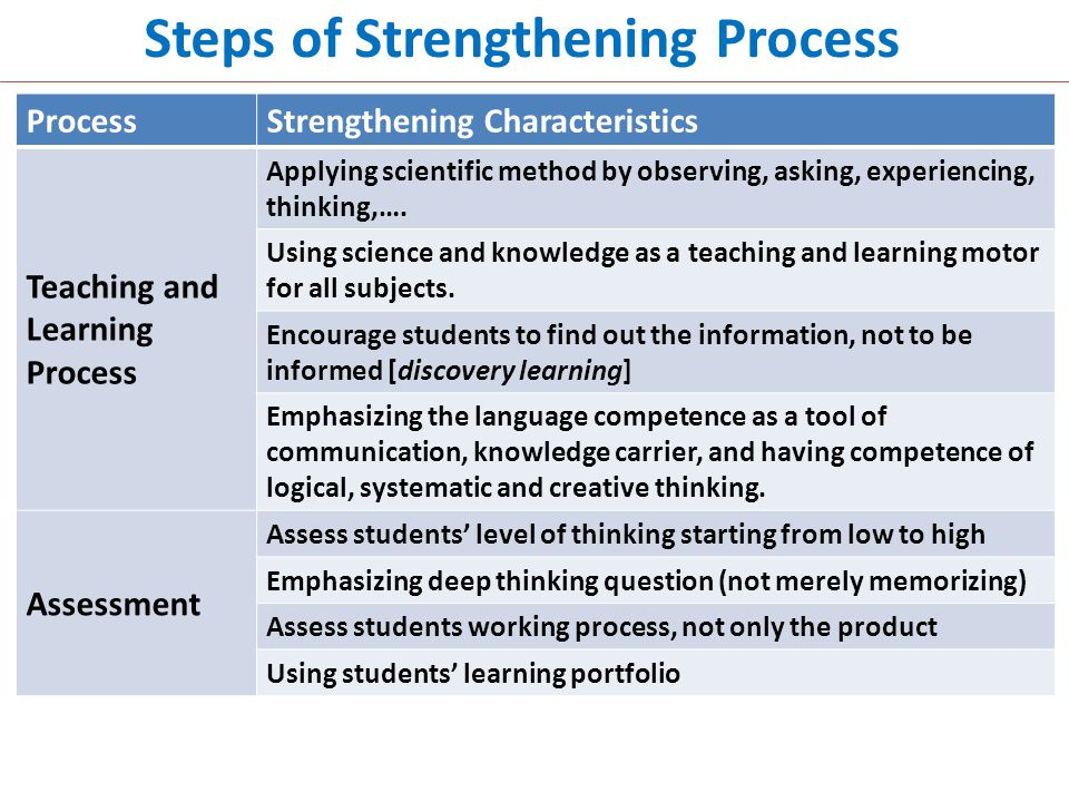 Steps of Strengthening Process