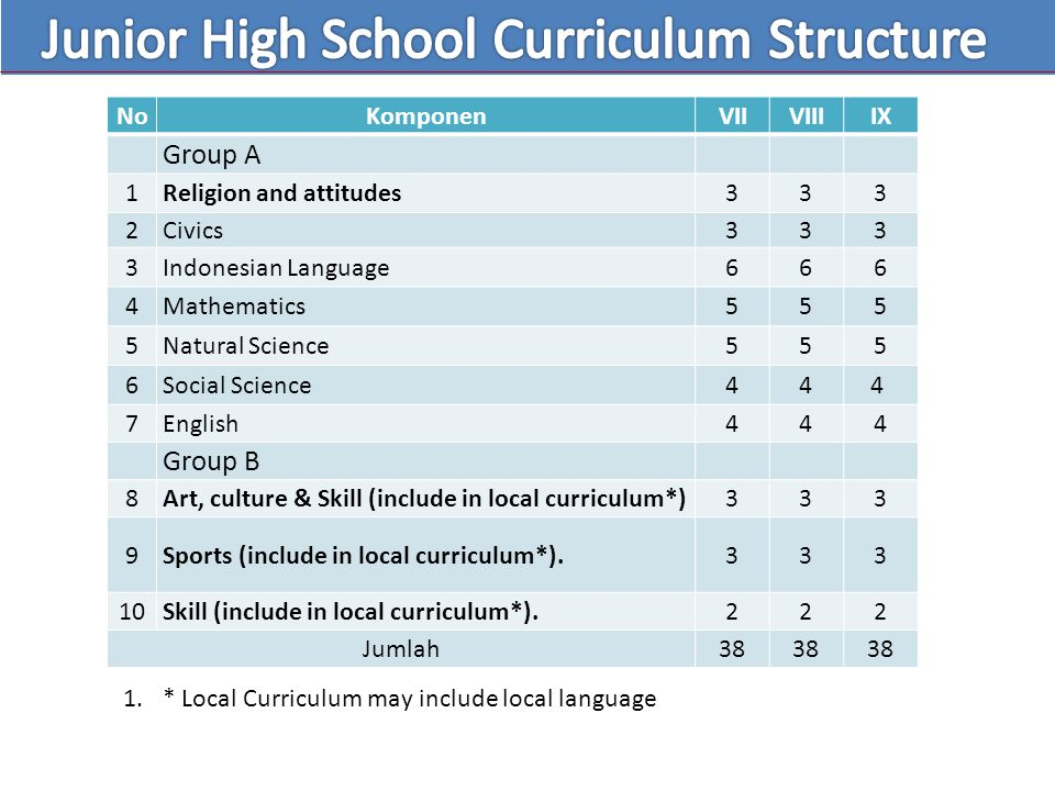Junior High School Curriculum Structure