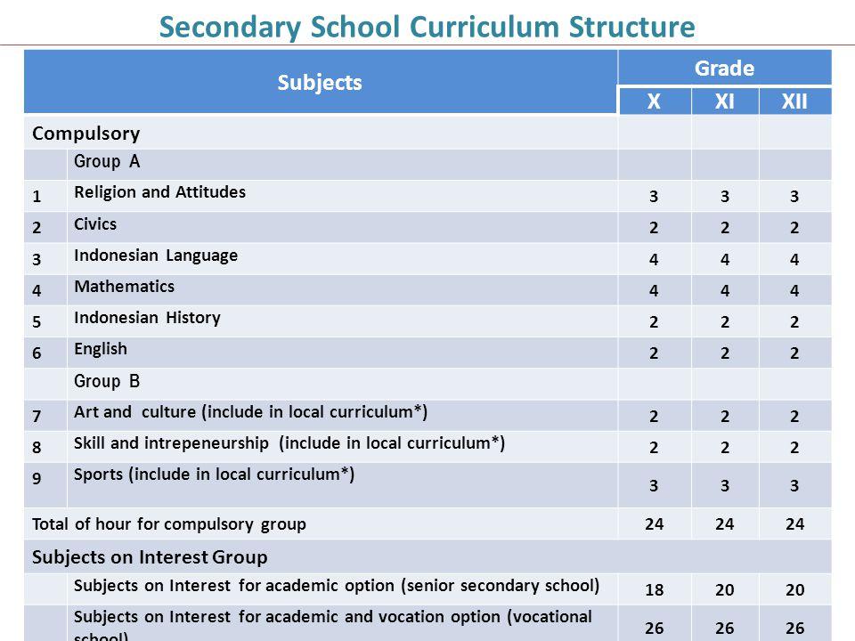 Secondary School Curriculum Structure