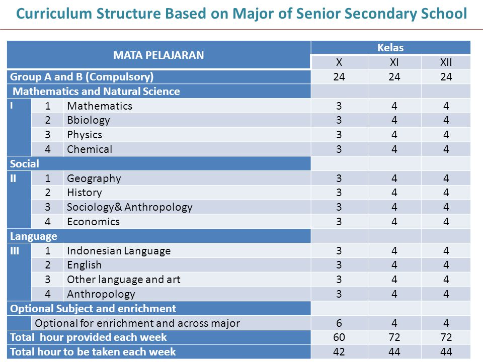Curriculum Structure Based on Major of Senior Secondary School