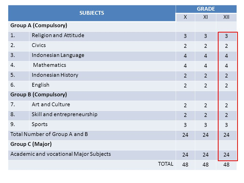 SUBJECTS GRADE. X. XI. XII. Group A (Compulsory) 1. Religion and Attitude. 3. 2. Civics. 2.