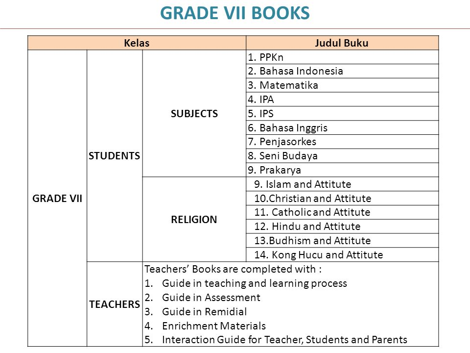 GRADE VII BOOKS Kelas Judul Buku GRADE VII STUDENTS SUBJECTS 1. PPKn