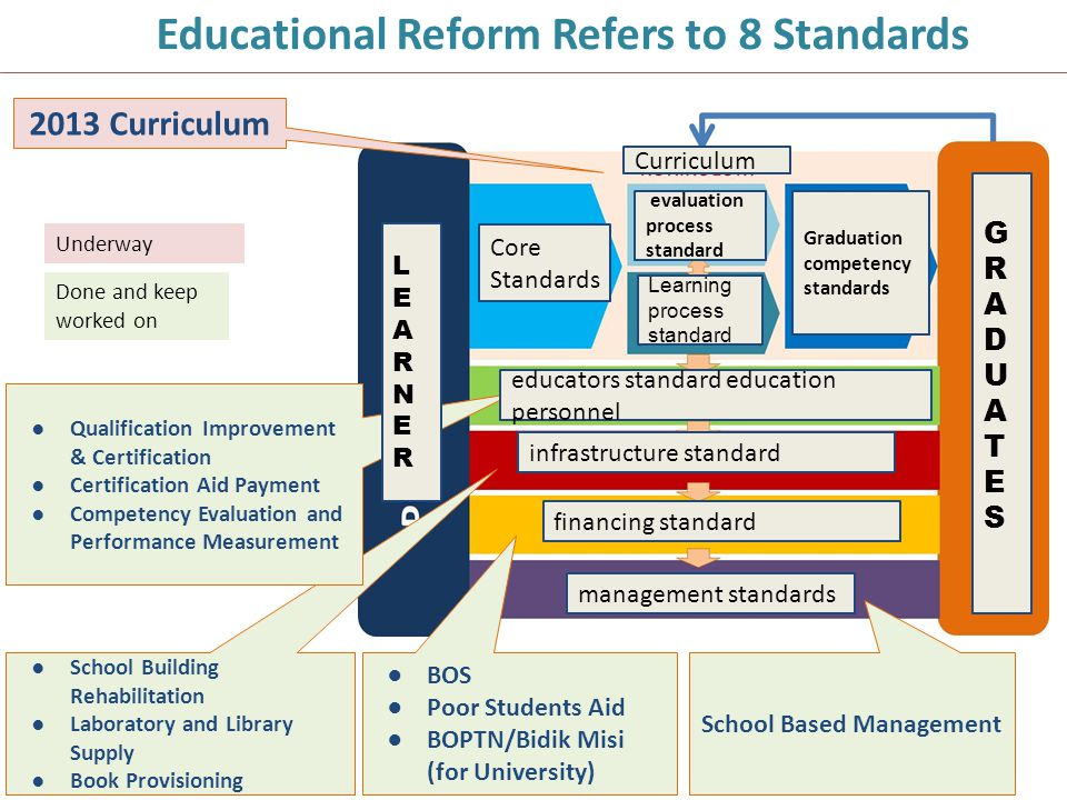 Educational Reform Refers to 8 Standards School Based Management
