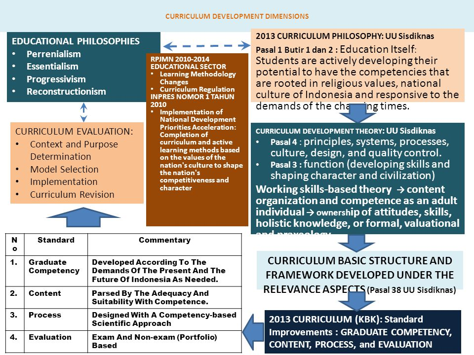 CURRICULUM DEVELOPMENT DIMENSIONS