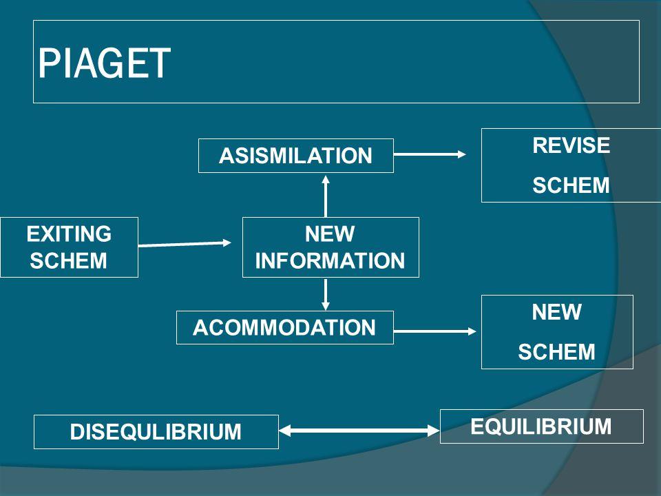 PIAGET REVISE SCHEM ASISMILATION EXITING SCHEM NEW INFORMATION NEW