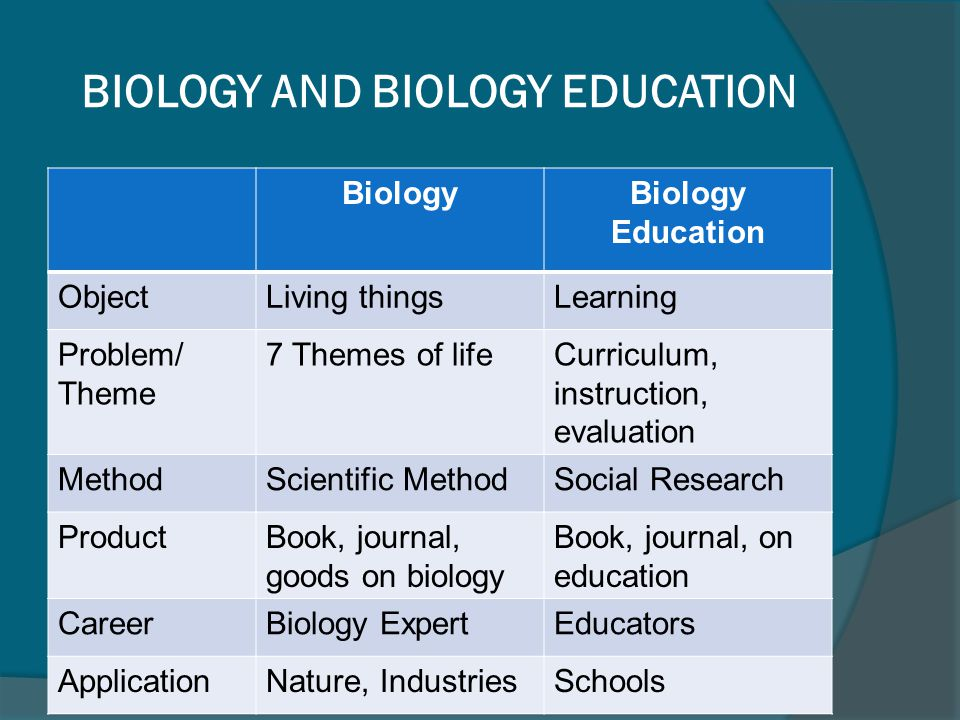 BIOLOGY AND BIOLOGY EDUCATION