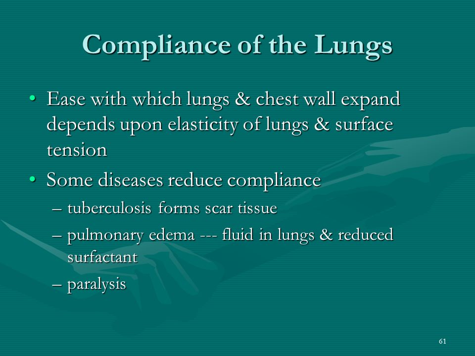 Compliance of the Lungs