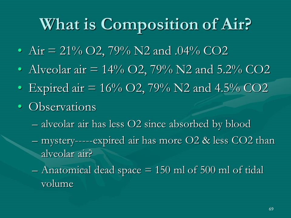 What is Composition of Air