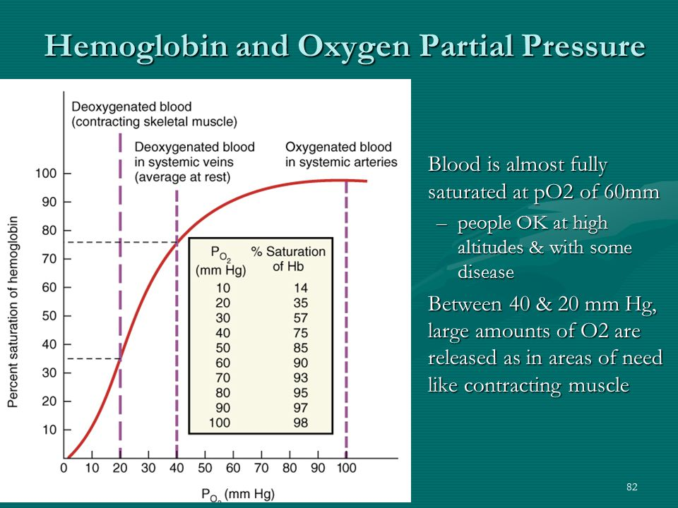 Hemoglobin and Oxygen Partial Pressure