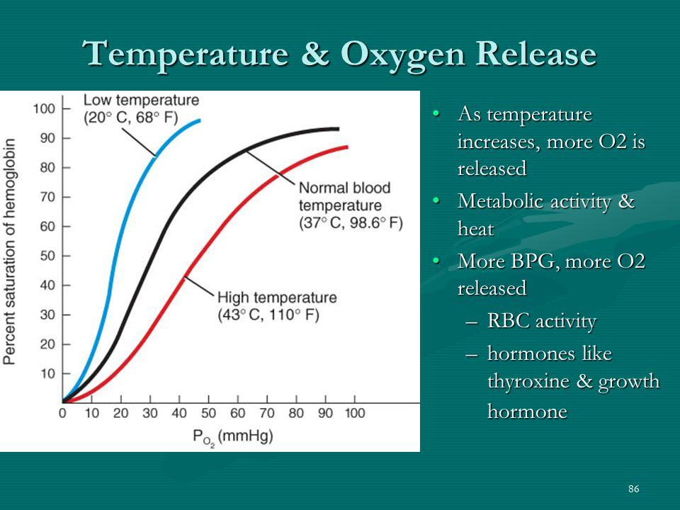 Temperature & Oxygen Release
