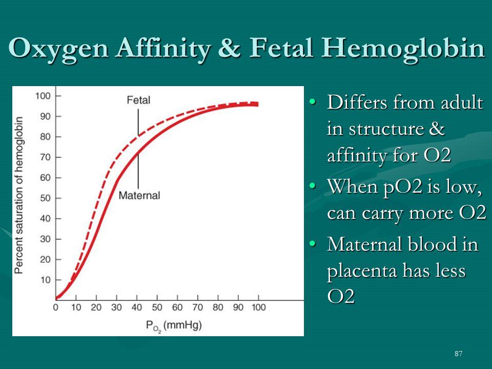 Oxygen Affinity & Fetal Hemoglobin