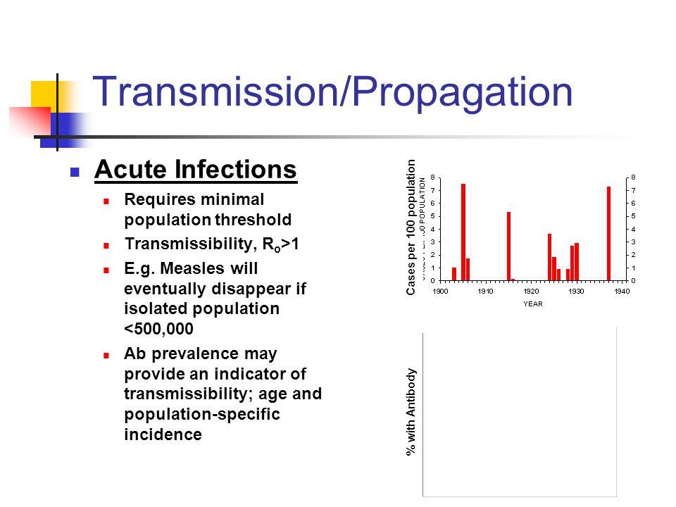 Transmission/Propagation