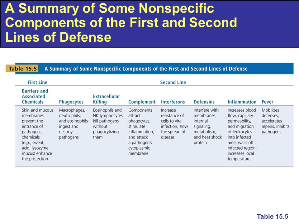A Summary of Some Nonspecific Components of the First and Second Lines of Defense