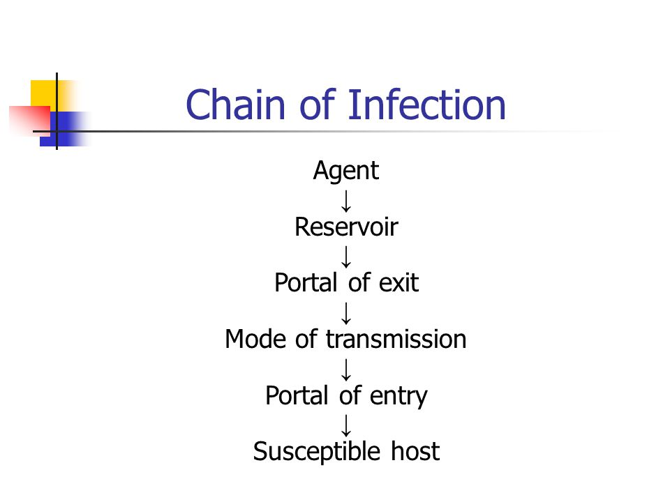 Chain of Infection Agent ↓ Reservoir Portal of exit