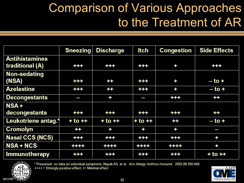 Comparison of Various Approaches to the Treatment of AR