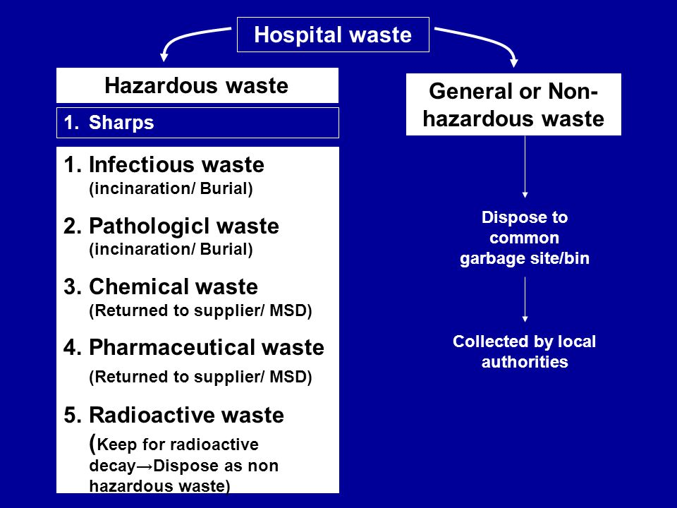 Hospital waste Hazardous waste General or Non-hazardous waste