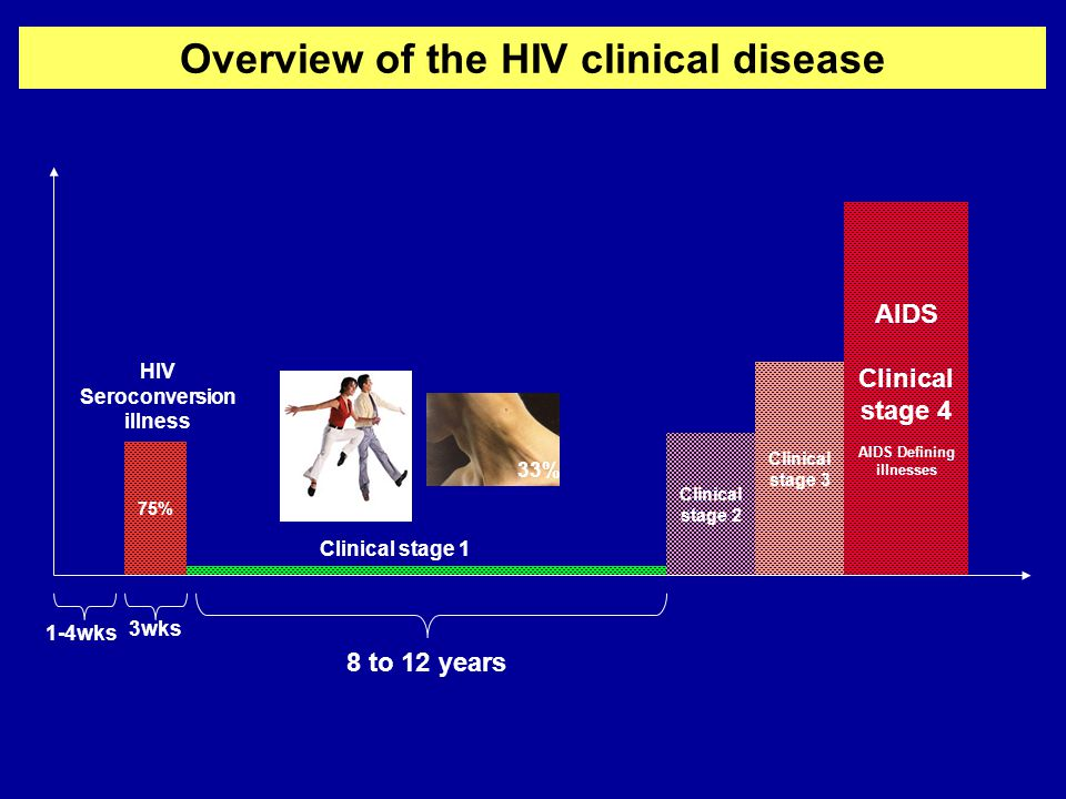 Overview of the HIV clinical disease