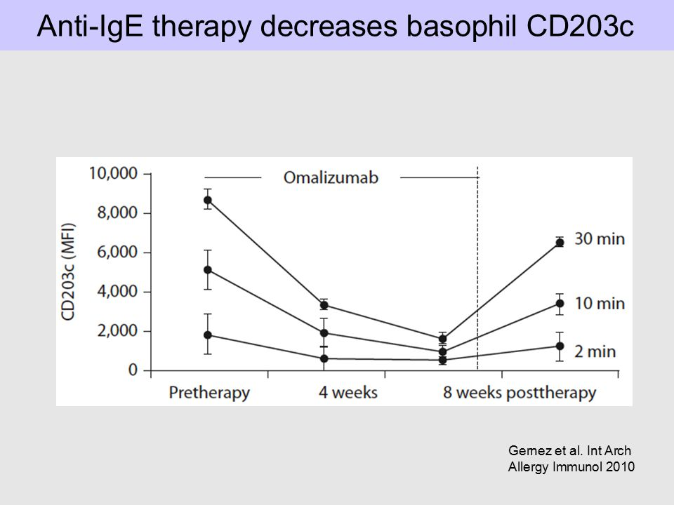 Anti-IgE therapy decreases basophil CD203c